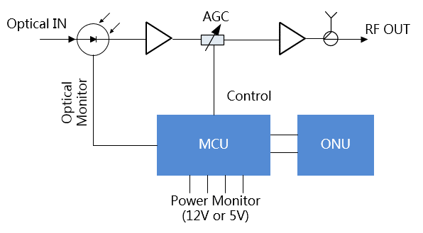 调幅式测量转换电路